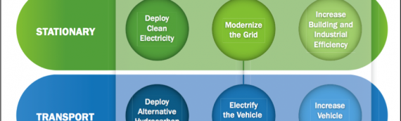 Why Change the National Energy Profile?