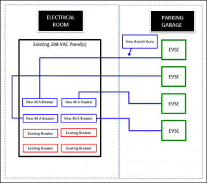 Image number 2 - Electric Vehicle Charging Guidebook for Decision Makers in Multiple Unit Dwellings - Green Ways 2Go